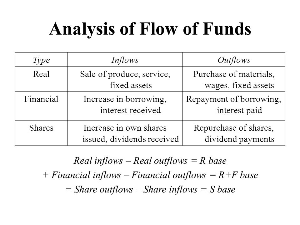 Analysis of Flow of Funds TypeInflowsOutflows RealSale of produce, service, fixed assets Purchase of materials, wages, fixed assets FinancialIncrease in borrowing, interest received Repayment of borrowing, interest paid SharesIncrease in own shares issued, dividends received Repurchase of shares, dividend payments Real inflows – Real outflows = R base + Financial inflows – Financial outflows = R+F base = Share outflows – Share inflows = S base
