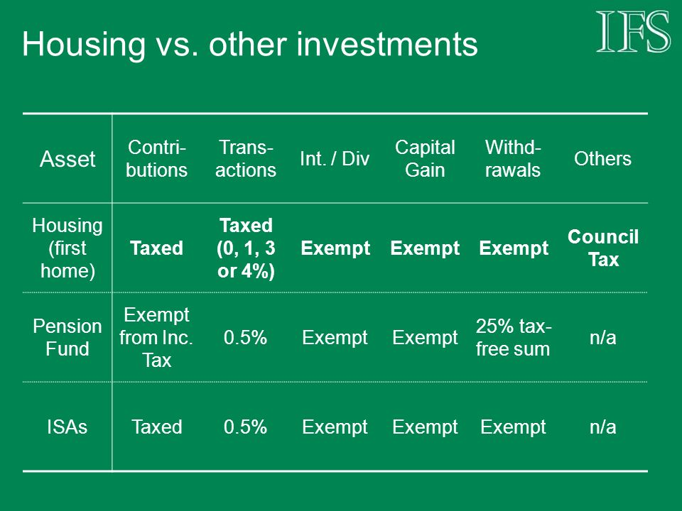 Housing vs. other investments Asset Contri- butions Trans- actions Int.