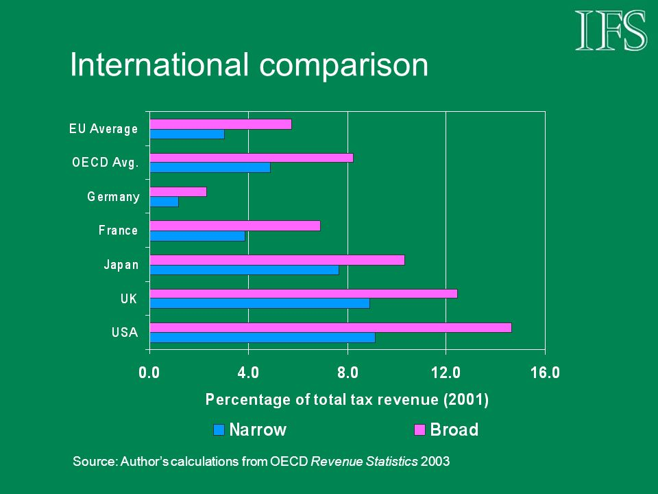 International comparison Source: Authors calculations from OECD Revenue Statistics 2003