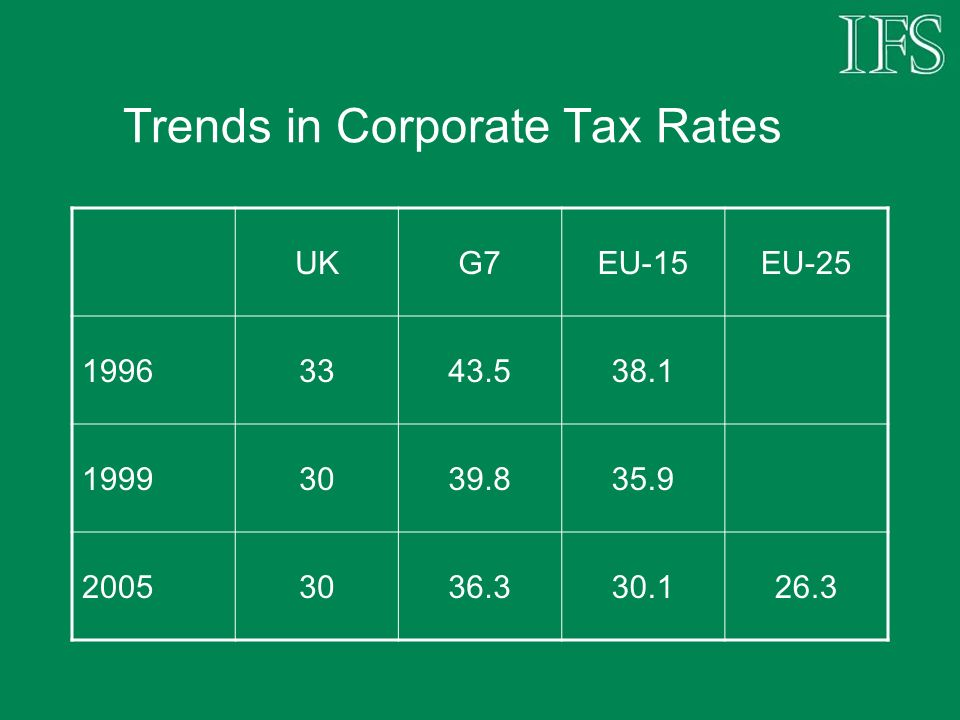 Trends in Corporate Tax Rates 6 of the EU-15 countries now have a lower corporate tax rate than the UK If downward trend continues elsewhere, some doubt as to whether UK can sustain 30% corporation tax rate, and remain an attractive location for international companies