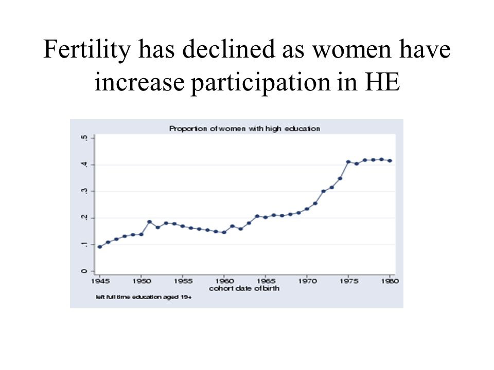 Fertility has declined as women have increase participation in HE
