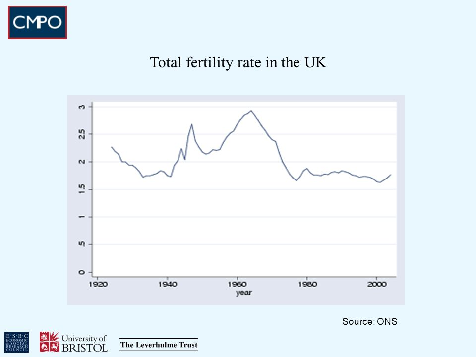 Total fertility rate in the UK Source: ONS