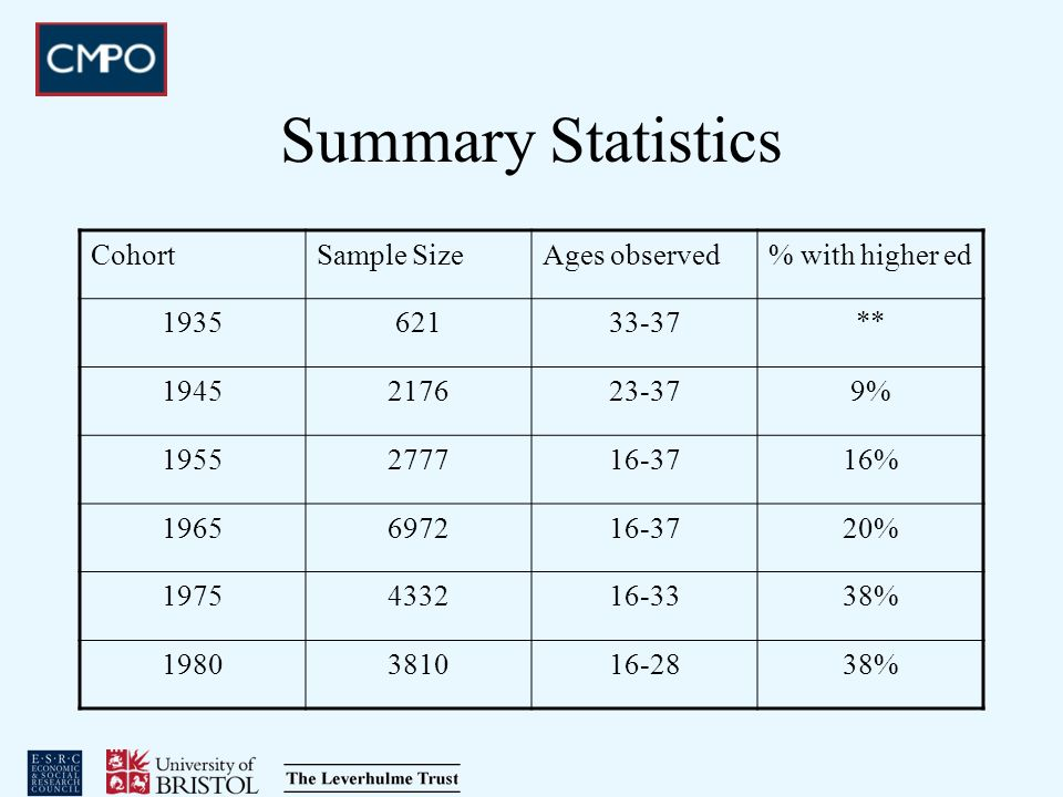 Summary Statistics CohortSample SizeAges observed% with higher ed 193562133-37** 1945217623-379% 1955277716-3716% 1965697216-3720% 1975433216-3338% 19