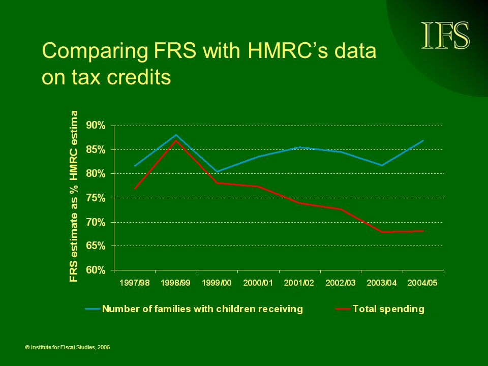 © Institute for Fiscal Studies, 2006 Comparing FRS with HMRCs data on tax credits