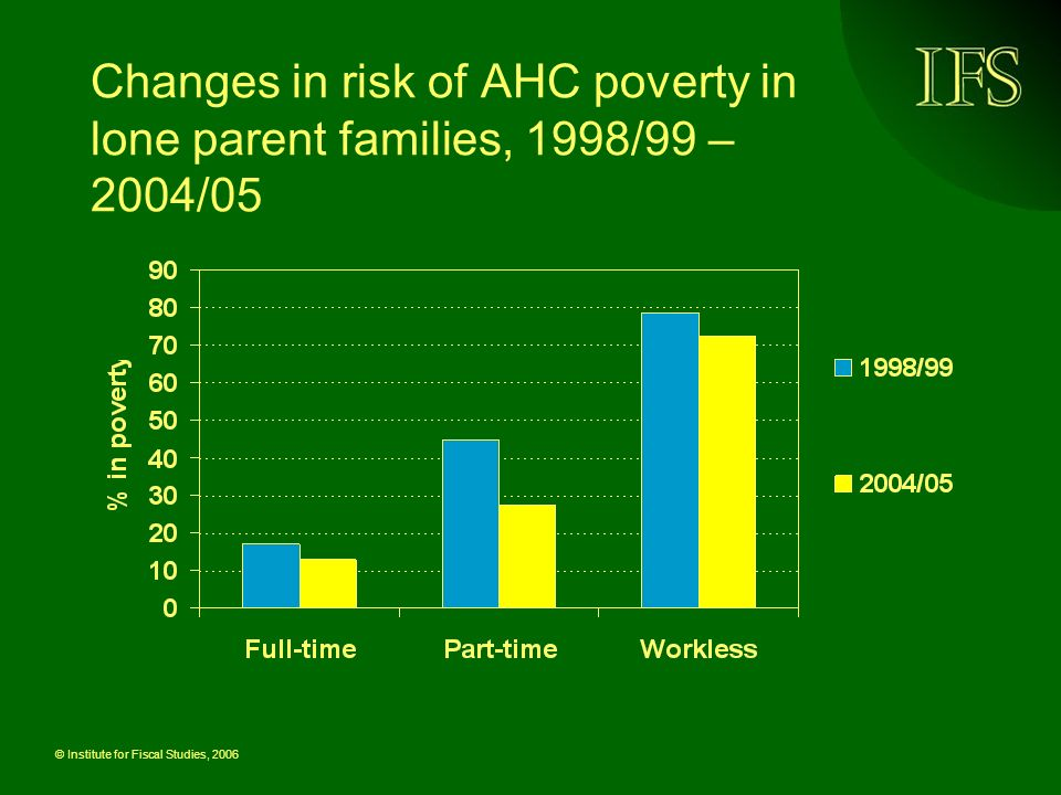 © Institute for Fiscal Studies, 2006 Changes in risk of AHC poverty in lone parent families, 1998/99 – 2004/05