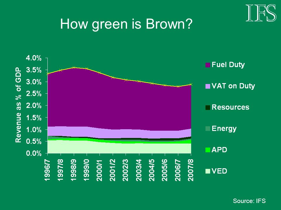 How green is Brown Source: IFS