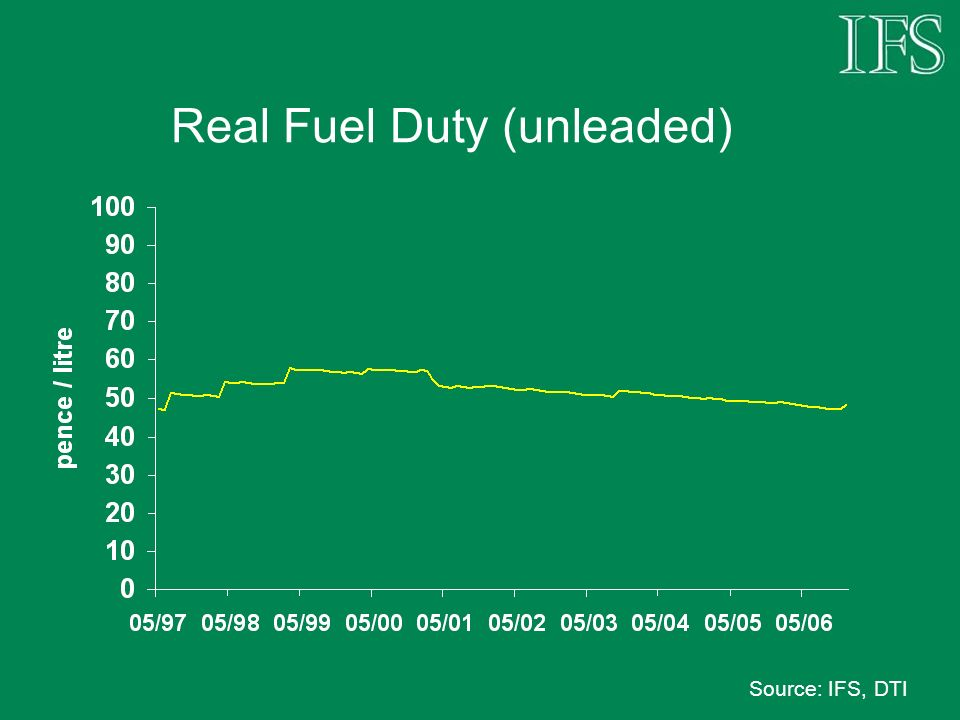 Real Fuel Duty (unleaded) Source: IFS, DTI
