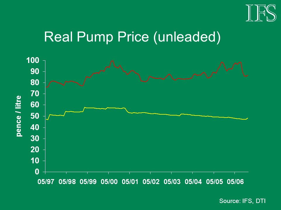 Real Pump Price (unleaded) Source: IFS, DTI