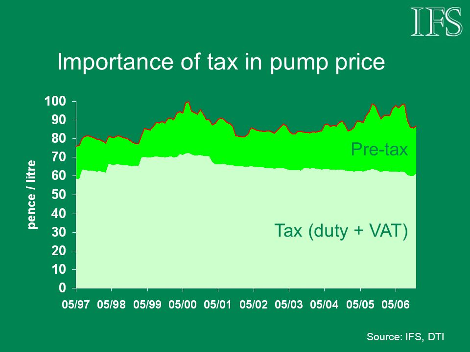 Importance of tax in pump price Source: IFS, DTI Tax (duty + VAT) Pre-tax