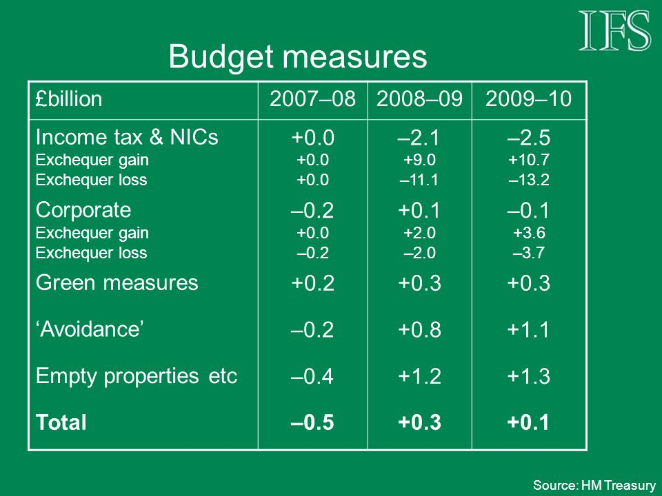 Budget measures £billion2007–082008–092009–10 Income tax & NICs Exchequer gain Exchequer loss +0.0 –2.1 +9.0 –11.1 –2.5 +10.7 –13.2 Corporate Exchequer gain Exchequer loss –0.2 +0.0 –0.2 +0.1 +2.0 –2.0 –0.1 +3.6 –3.7 Green measures+0.2+0.3 Avoidance–0.2+0.8+1.1 Empty properties etc–0.4+1.2+1.3 Total–0.5+0.3+0.1 Source: HM Treasury