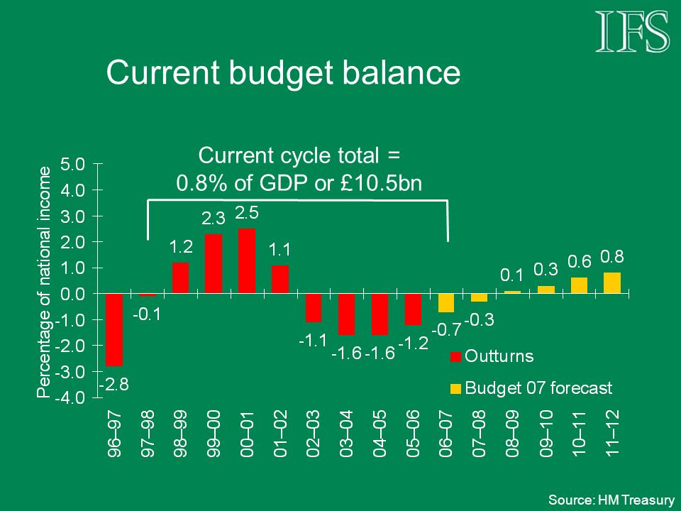 Current budget balance Source: HM Treasury Current cycle total = 0.8% of GDP or £10.5bn
