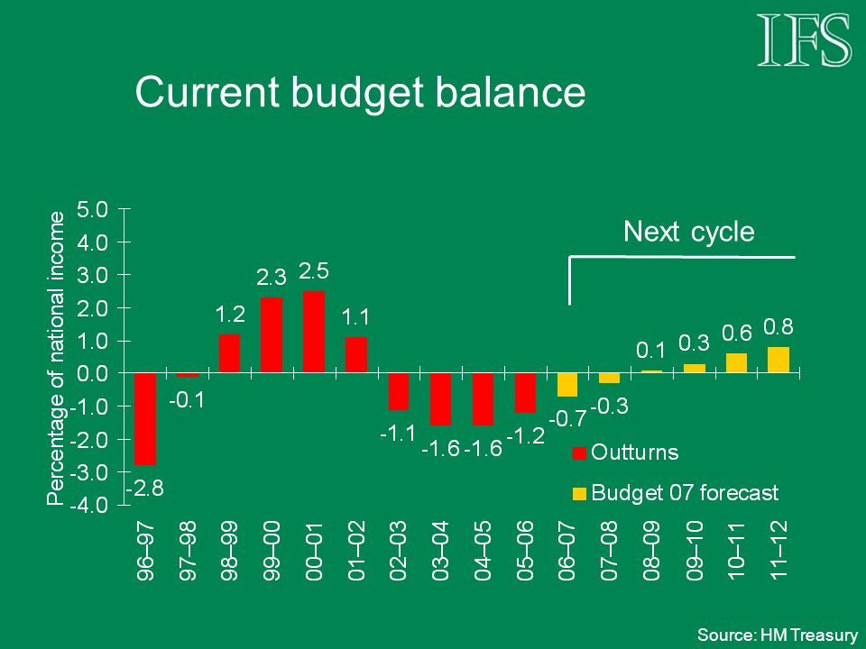 Current budget balance Source: HM Treasury Next cycle