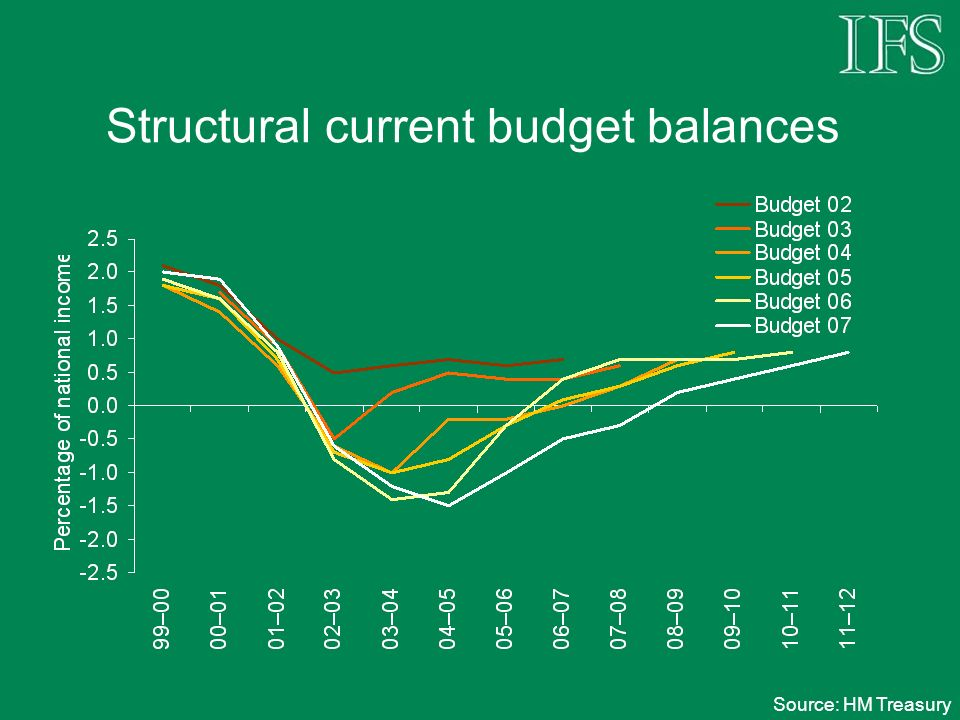 Structural current budget balances Source: HM Treasury
