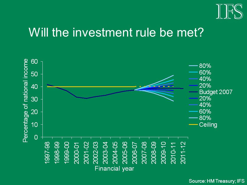 Will the investment rule be met Source: HM Treasury; IFS