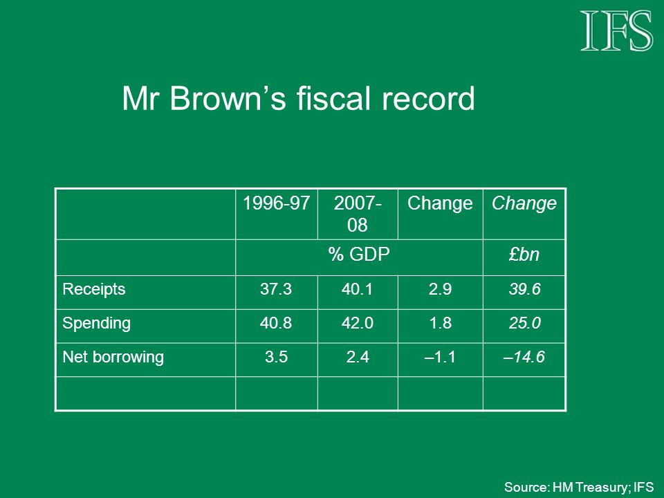 Mr Browns fiscal record 1996-972007- 08 Change % GDP£bn Receipts37.340.12.939.6 Spending40.842.01.825.0 Net borrowing3.52.4–1.1–14.6 Net debt43.638.2–5.4–74.4 Source: HM Treasury; IFS
