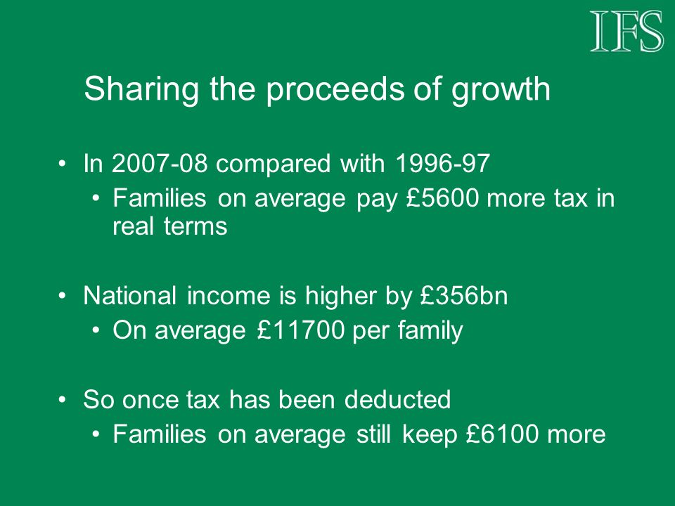 Sharing the proceeds of growth In 2007-08 compared with 1996-97 Families on average pay £5600 more tax in real terms National income is higher by £356bn On average £11700 per family So once tax has been deducted Families on average still keep £6100 more