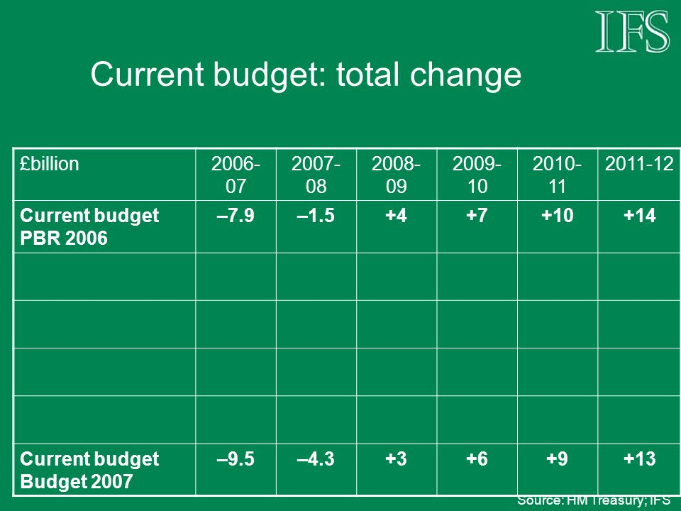 Current budget: total change £billion2006- 07 2007- 08 2008- 09 2009- 10 2010- 11 2011-12 Current budget PBR 2006 –7.9–1.5+4+7+10+14 Discretionary changes 0–½½0½½ Of which: changes to taxes 001½ 22 Revisions and forecasting changes –1.6–2½ –1½ –2 Of which: North Sea taxes –1½–2½ –2–1½ Current budget Budget 2007 –9.5–4.3+3+6+9+13 Source: HM Treasury; IFS