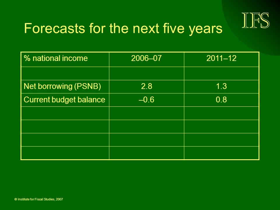 © Institute for Fiscal Studies, 2007 Forecasts for the next five years % national income2006–072011–12 Net borrowing (PSNB)2.81.3 Current budget balance–0.60.8