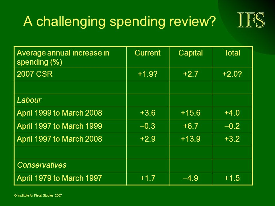 © Institute for Fiscal Studies, 2007 A challenging spending review? Average annual increase in spending (%) CurrentCapitalTotal 2007 CSR+1.9?+2.7+2.0?