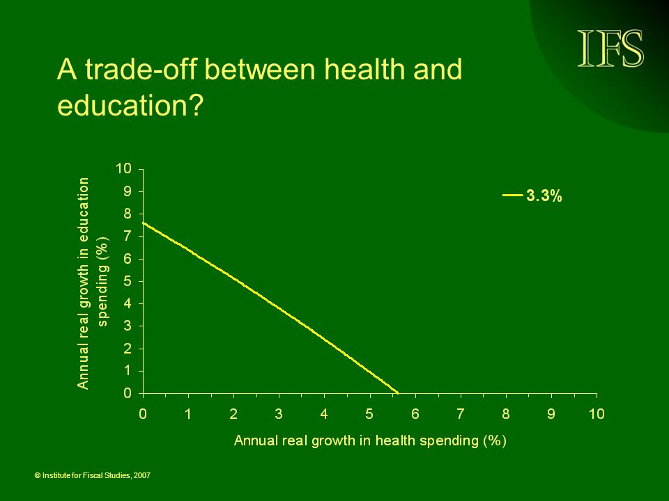 © Institute for Fiscal Studies, 2007 A trade-off between health and education?