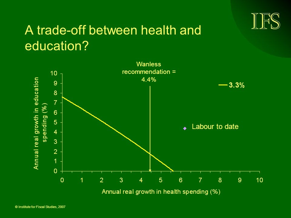© Institute for Fiscal Studies, 2007 A trade-off between health and education? Labour to date Wanless recommendation = 4.4%