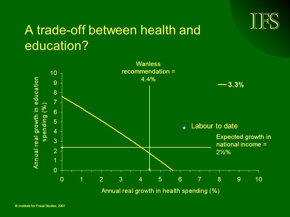 © Institute for Fiscal Studies, 2007 A trade-off between health and education.