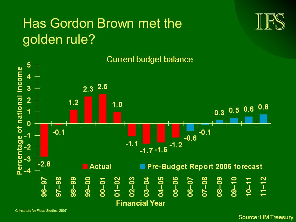 © Institute for Fiscal Studies, 2007 Has Gordon Brown met the golden rule? Source: HM Treasury Financial Year Current budget balance