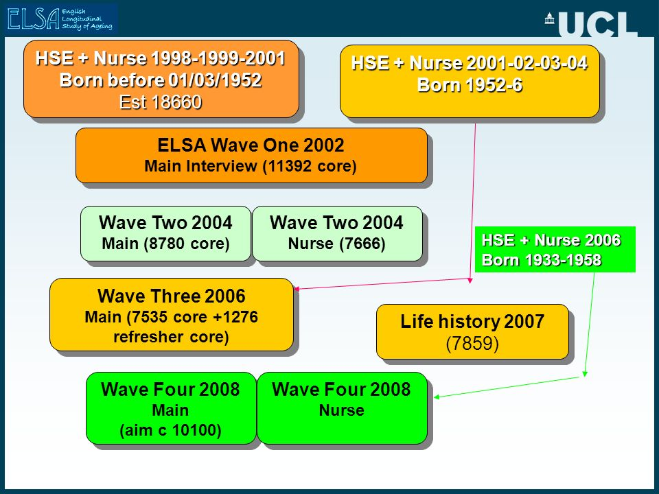 ELSA Wave One 2002 Main Interview (11392 core) ELSA Wave One 2002 Main Interview (11392 core) HSE + Nurse 1998-1999-2001 Born before 01/03/1952 Est 18660 HSE + Nurse 1998-1999-2001 Born before 01/03/1952 Est 18660 HSE + Nurse 2001-02-03-04 Born 1952-6 HSE + Nurse 2001-02-03-04 Born 1952-6 Wave Two 2004 Main (8780 core) Wave Two 2004 Main (8780 core) Wave Two 2004 Nurse (7666) Wave Two 2004 Nurse (7666) Wave Four 2008 Main (aim c 10100) Wave Four 2008 Main (aim c 10100) Wave Four 2008 Nurse Wave Four 2008 Nurse Wave Three 2006 Main (7535 core +1276 refresher core) Wave Three 2006 Main (7535 core +1276 refresher core) Life history 2007 (7859) Life history 2007 (7859) HSE + Nurse 2006 Born 1933-1958