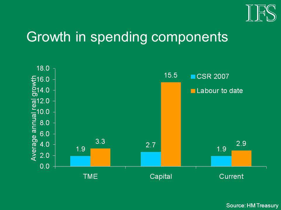 Growth in spending components Source: HM Treasury