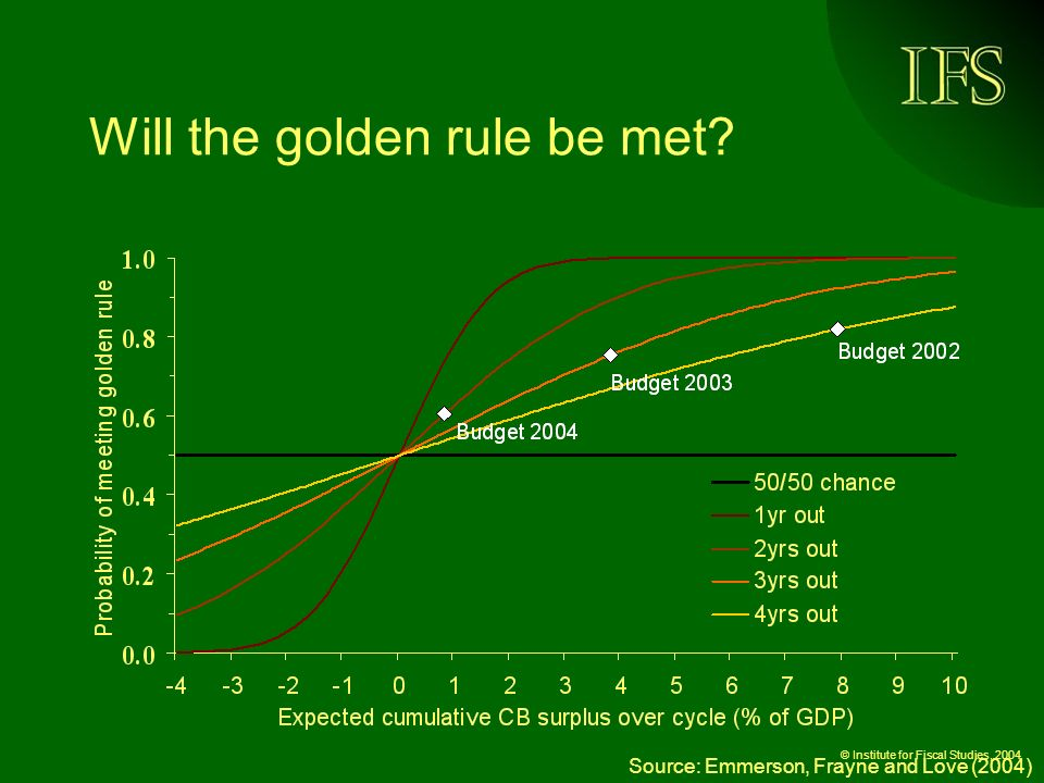 © Institute for Fiscal Studies, 2004 Will the golden rule be met.