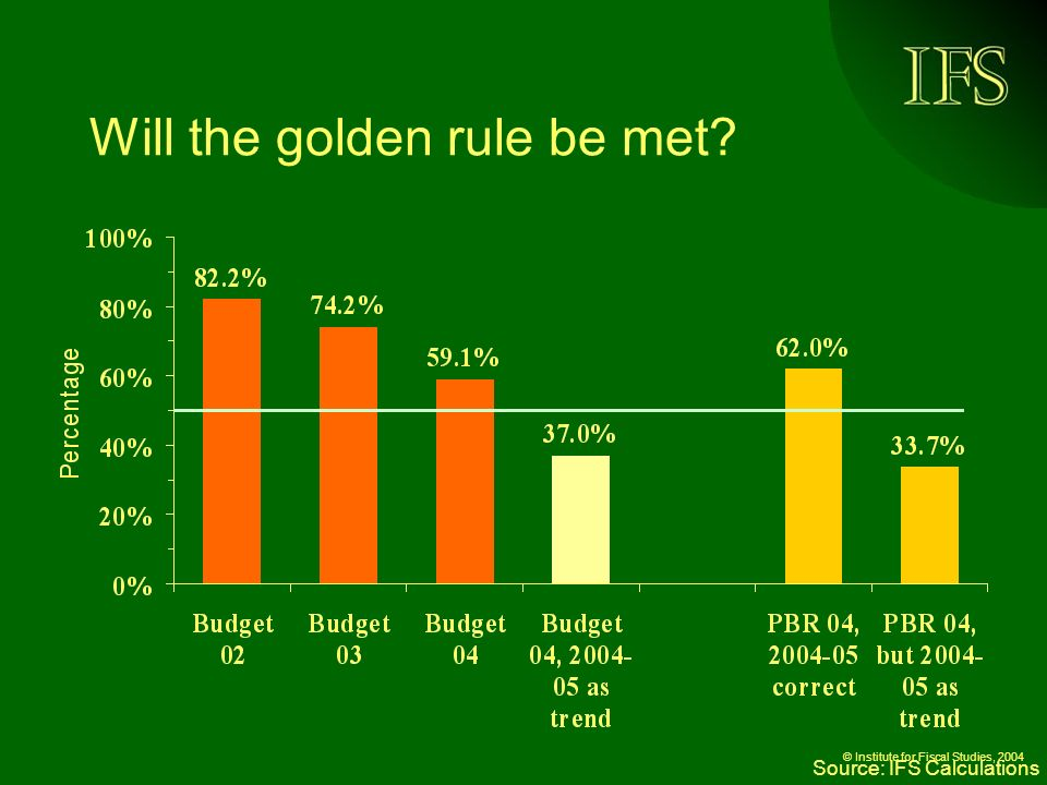 © Institute for Fiscal Studies, 2004 Will the golden rule be met Source: IFS Calculations
