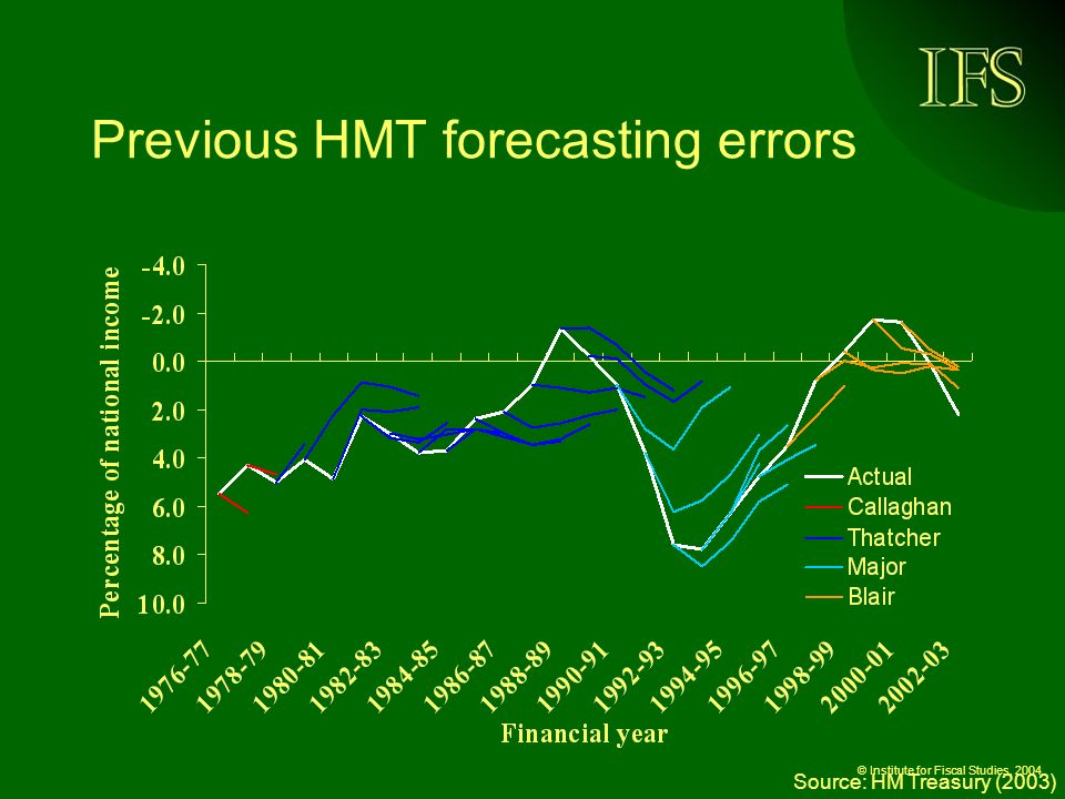© Institute for Fiscal Studies, 2004 Previous HMT forecasting errors Source: HM Treasury (2003)