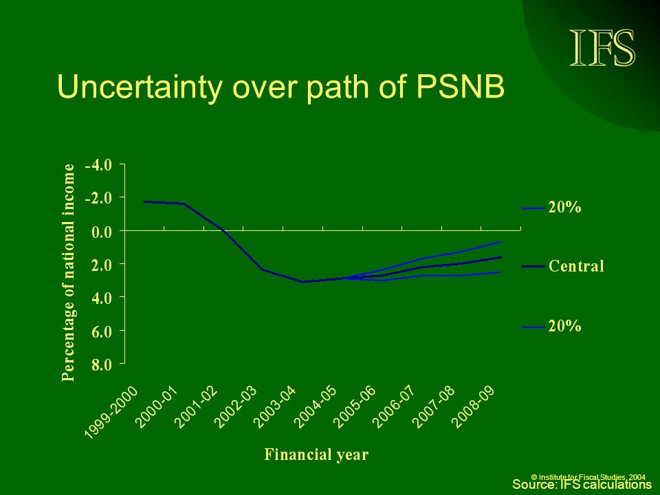 © Institute for Fiscal Studies, 2004 Uncertainty over path of PSNB Source: IFS calculations