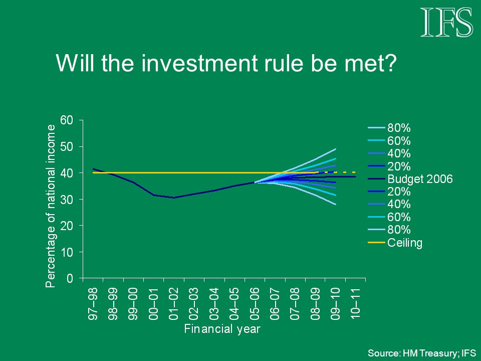 Will the investment rule be met? Source: HM Treasury; IFS
