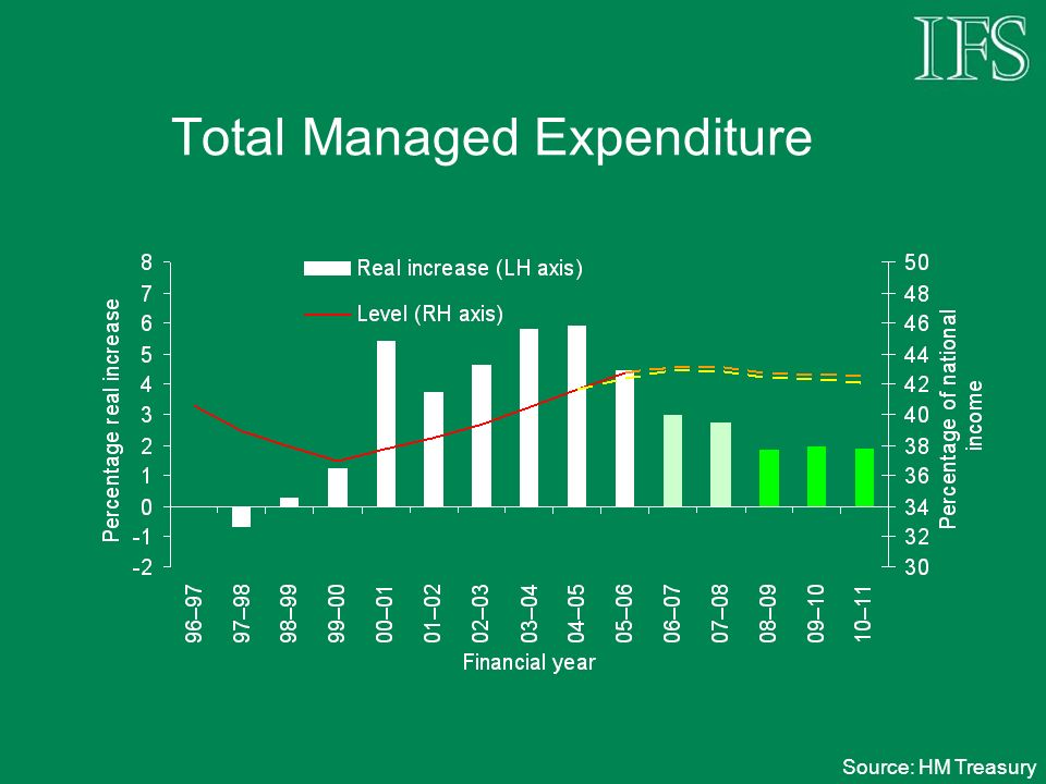 Total Managed Expenditure Source: HM Treasury