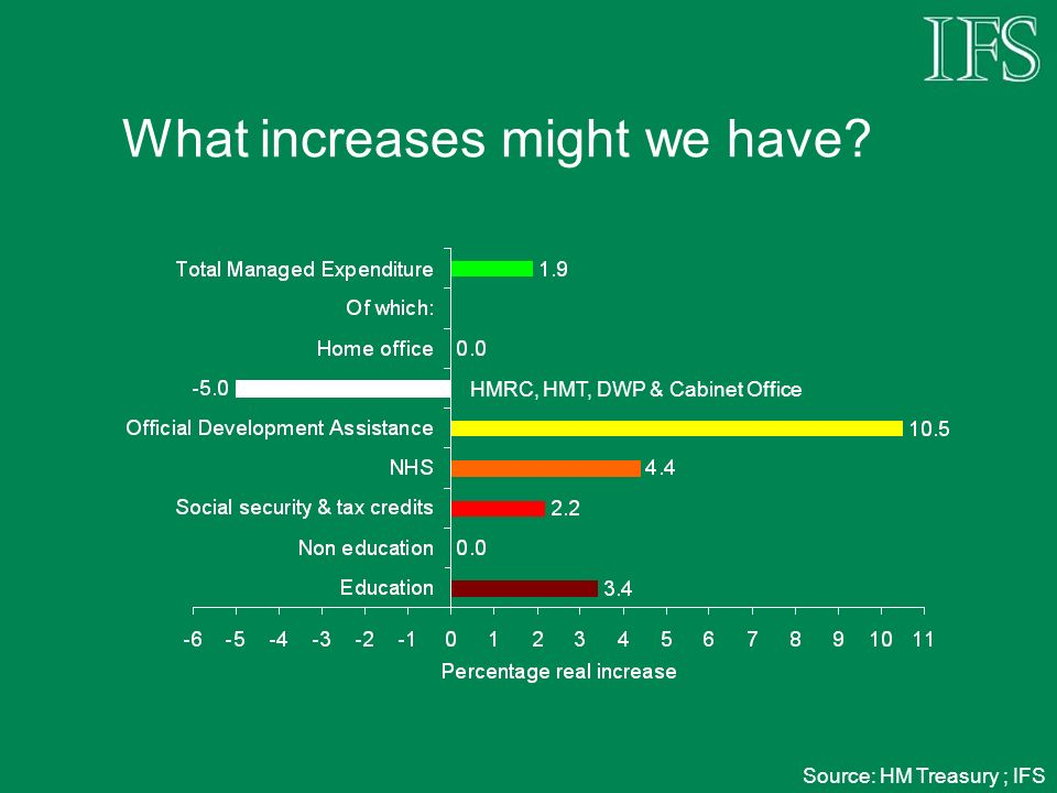 What increases might we have? HMRC, HMT, DWP & Cabinet Office Source: HM Treasury ; IFS