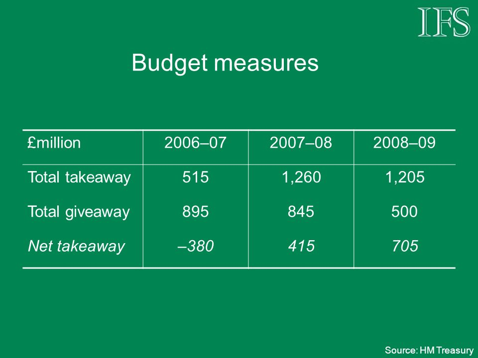 Budget measures £million2006–072007–082008–09 Total takeaway5151,2601,205 Total giveaway895845500 Net takeaway–380415705 Source: HM Treasury