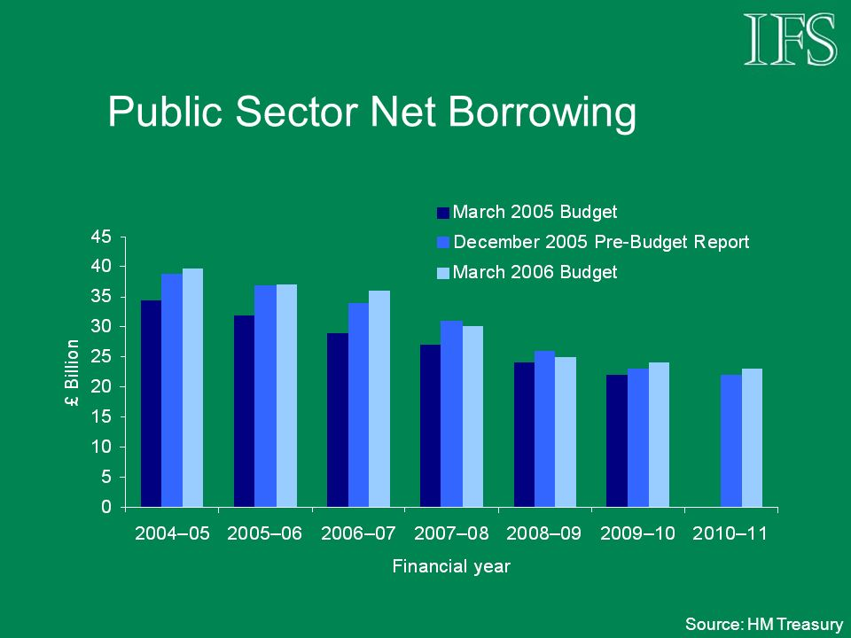 Public Sector Net Borrowing Source: HM Treasury
