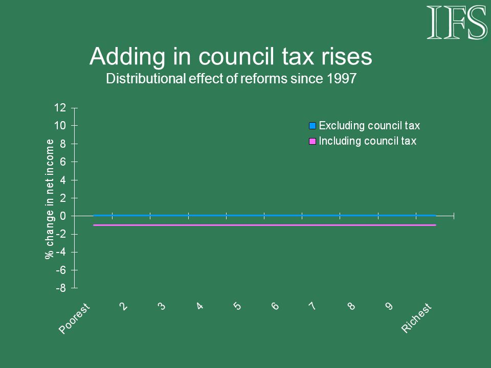 Adding in council tax rises Distributional effect of reforms since 1997