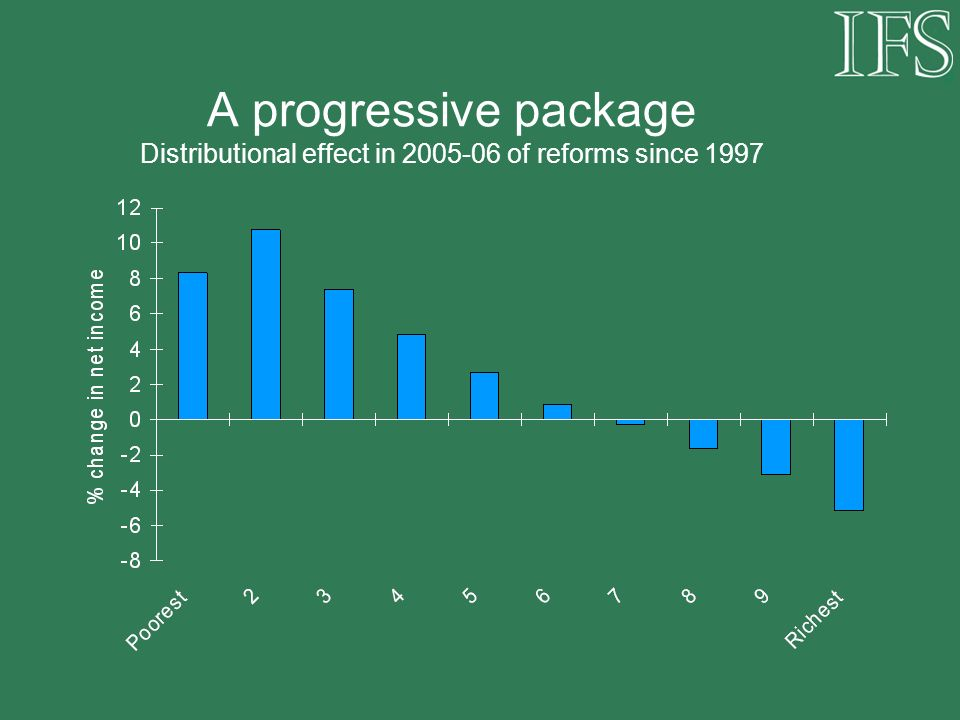 A progressive package Distributional effect in of reforms since 1997