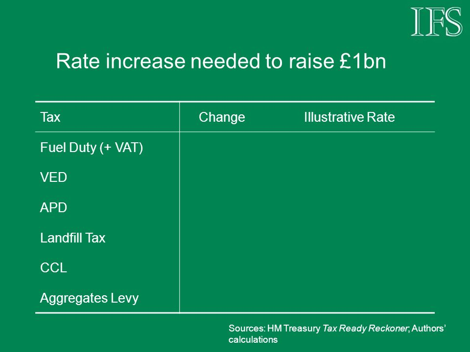 Rate increase needed to raise £1bn TaxChangeIllustrative Rate Fuel Duty (+ VAT) VED APD Landfill Tax CCL Aggregates Levy Sources: HM Treasury Tax Ready Reckoner; Authors calculations
