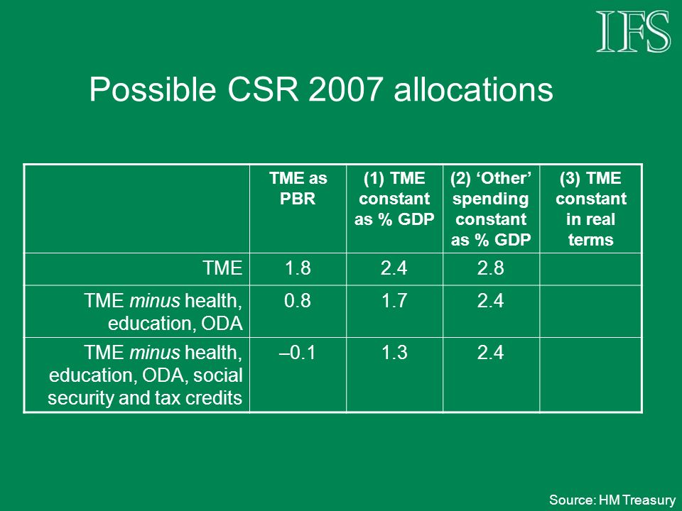 Possible CSR 2007 allocations TME as PBR (1) TME constant as % GDP (2) Other spending constant as % GDP (3) TME constant in real terms TME1.82.42.8 TME minus health, education, ODA 0.81.72.4 TME minus health, education, ODA, social security and tax credits –0.11.32.4 Source: HM Treasury