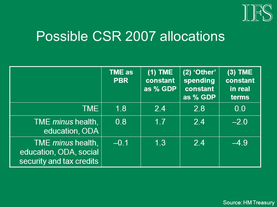 Possible CSR 2007 allocations TME as PBR (1) TME constant as % GDP (2) Other spending constant as % GDP (3) TME constant in real terms TME1.82.42.80.0 TME minus health, education, ODA 0.81.72.4–2.0 TME minus health, education, ODA, social security and tax credits –0.11.32.4–4.9 Source: HM Treasury