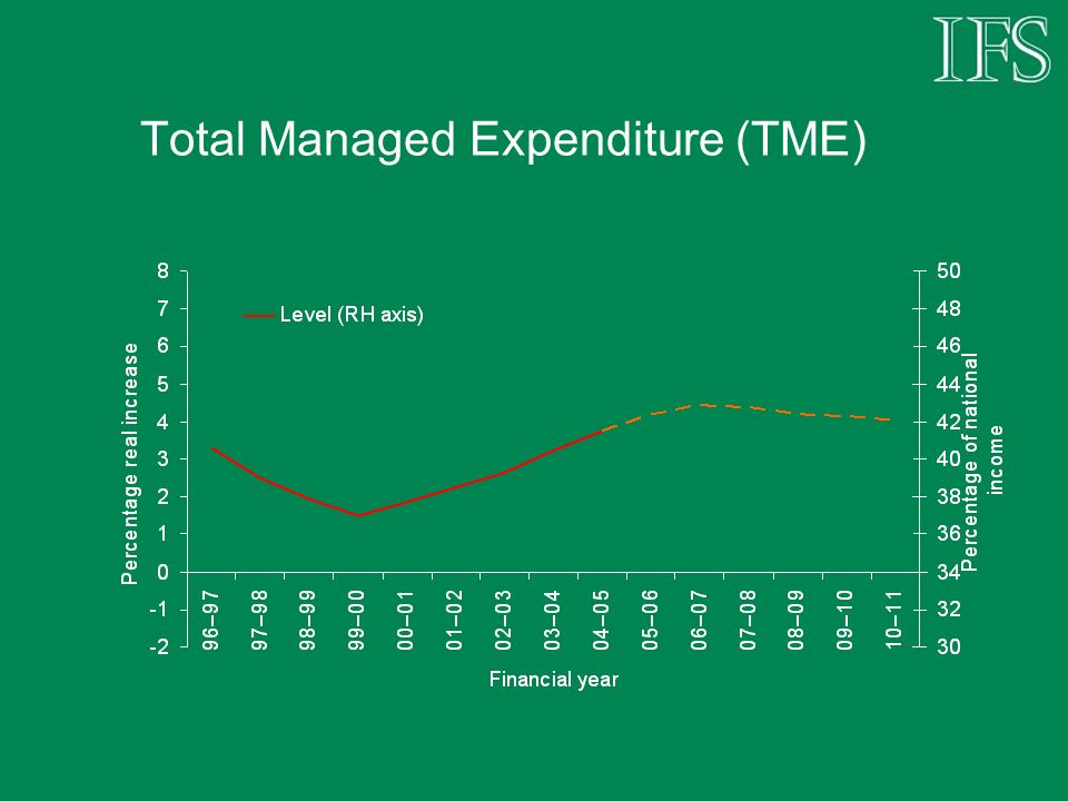 Total Managed Expenditure (TME)