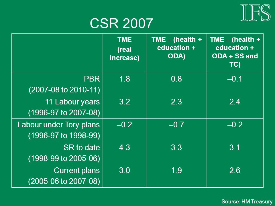 CSR 2007 TME (real increase) TME – (health + education + ODA) TME – (health + education + ODA + SS and TC) PBR (2007-08 to 2010-11) 1.80.8–0.1 11 Labour years (1996-97 to 2007-08) 3.22.32.4 Labour under Tory plans (1996-97 to 1998-99) –0.2–0.7–0.2 SR to date (1998-99 to 2005-06) 4.33.33.1 Current plans (2005-06 to 2007-08) 3.01.92.6 Source: HM Treasury