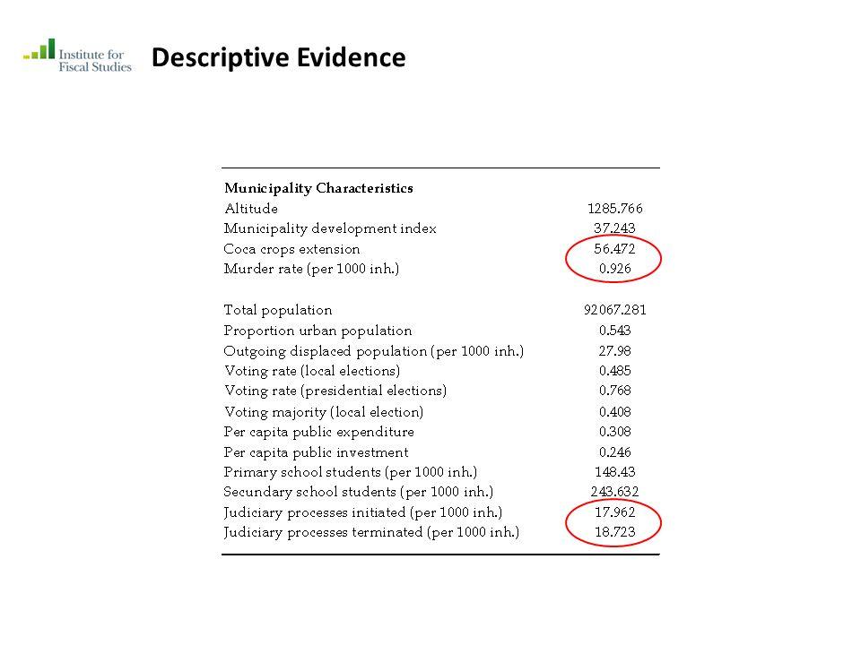 Descriptive Evidence