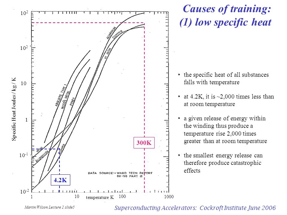 Martin Wilson Lecture 2 slide5 Superconducting Accelerators: Cockroft Institute June 2006 Causes of training: (1) low specific heat the specific heat