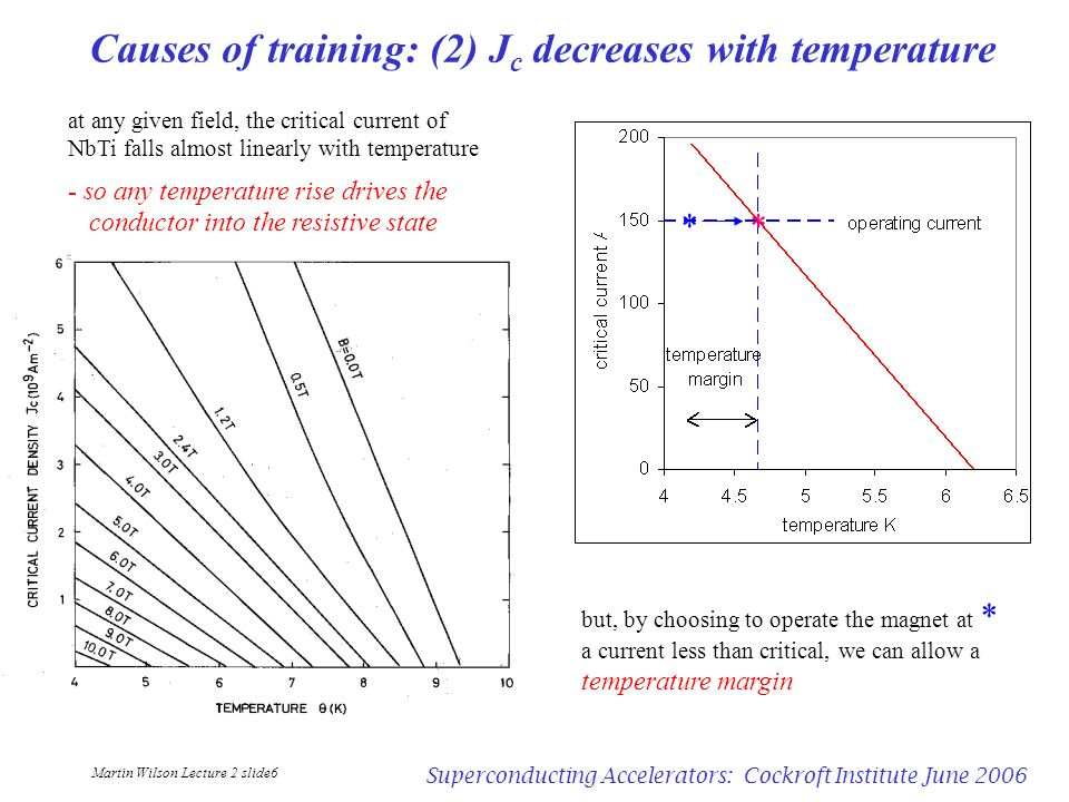 Martin Wilson Lecture 2 slide6 Superconducting Accelerators: Cockroft Institute June 2006 Causes of training: (2) J c decreases with temperature but,