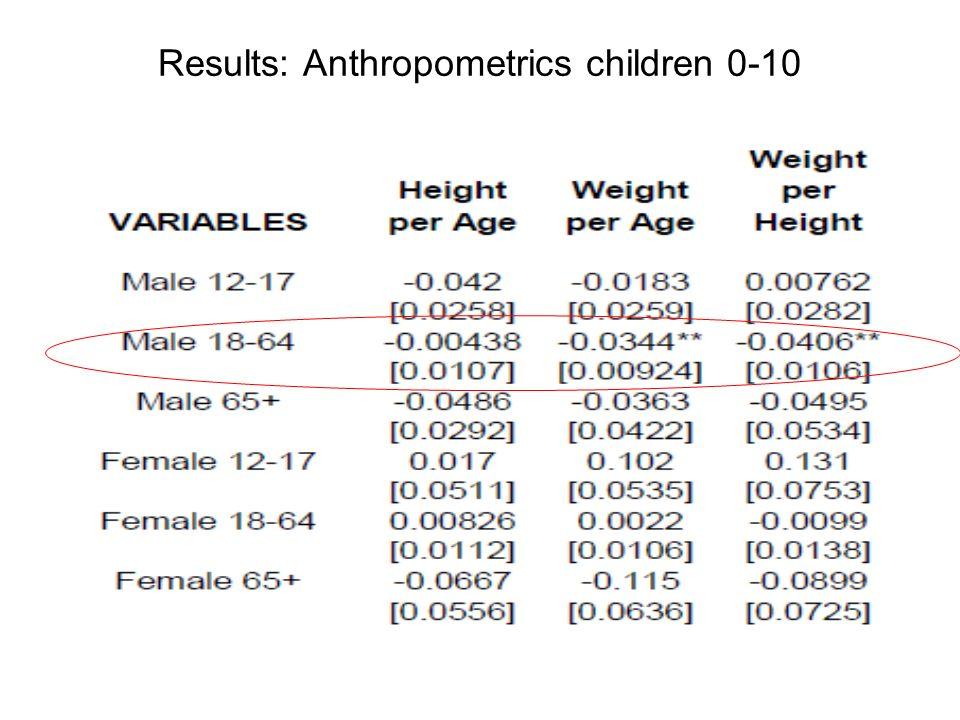 Results: Anthropometrics children 0-10