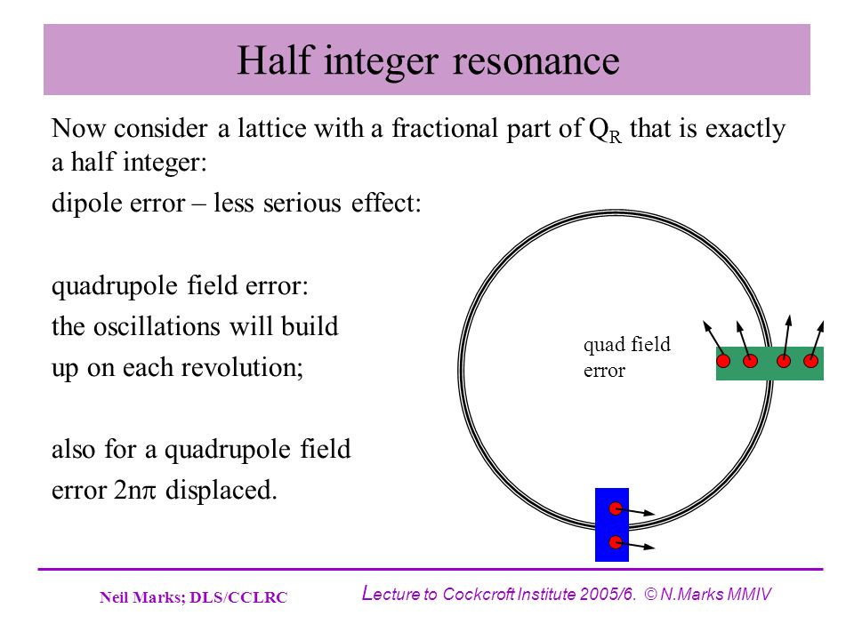 Neil Marks; DLS/CCLRC L ecture to Cockcroft Institute 2005/6. © N.Marks MMIV Half integer resonance Now consider a lattice with a fractional part of Q